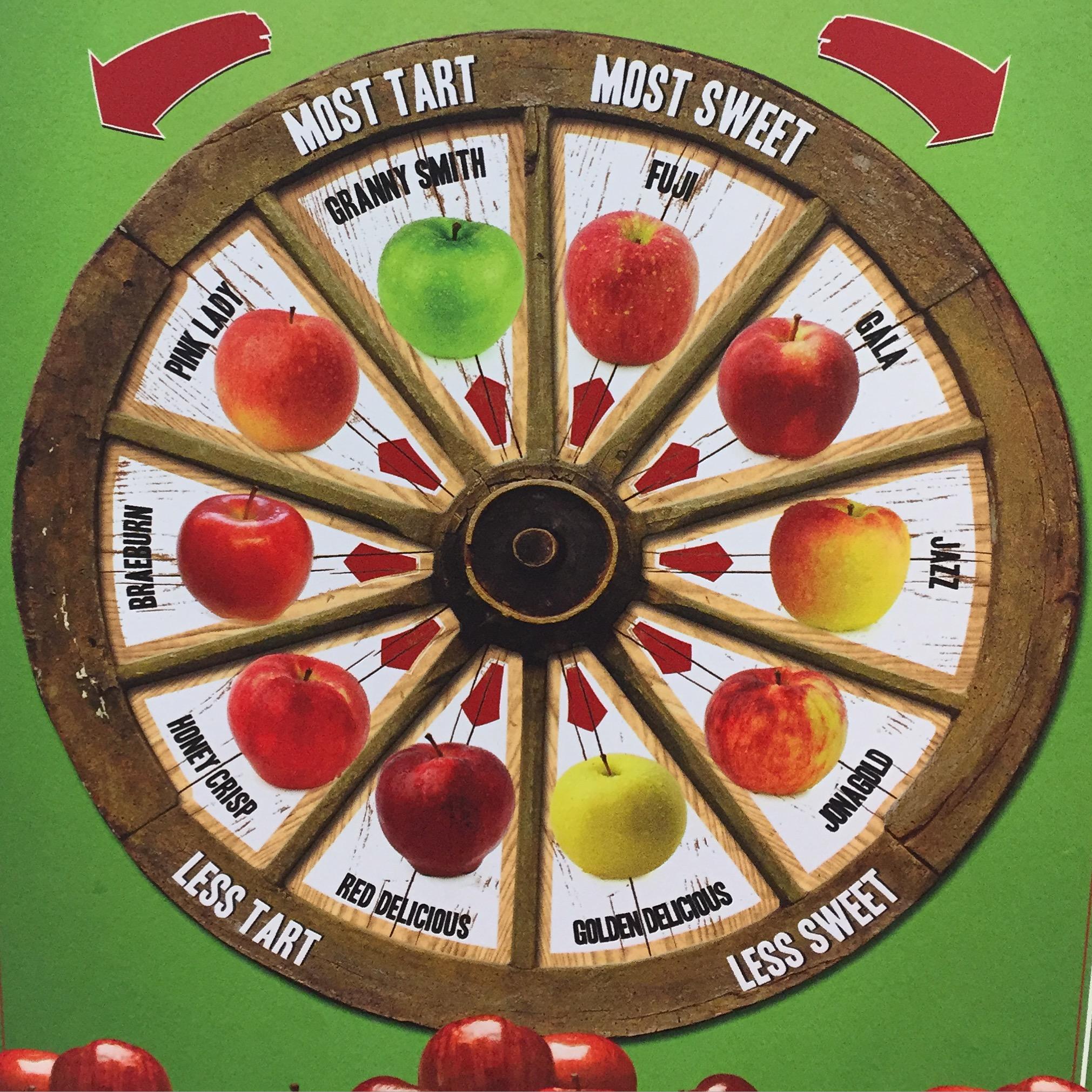 diagramme-des-pommes