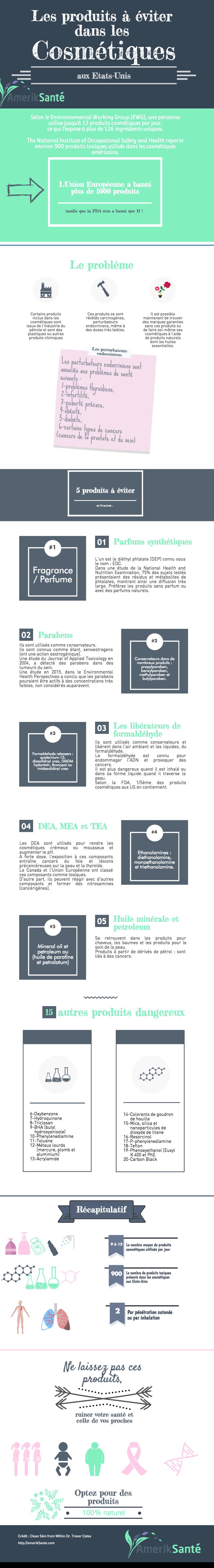 infographie cosmétiques aux Etats-Unis